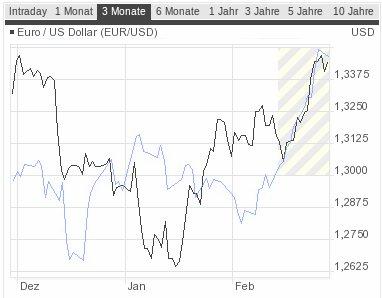 Euro-Dollar-Ölpreis