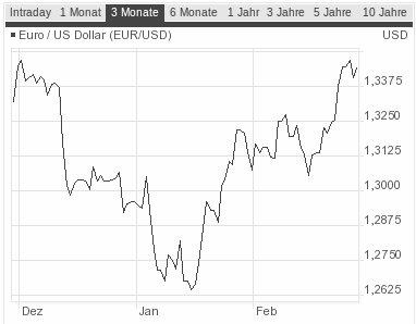 Euro-Dollar-Kurs