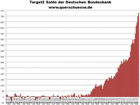 Target2 - Mai 2012 - Deutschland