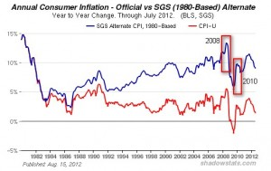 Annual Consumer Inflation 08-10