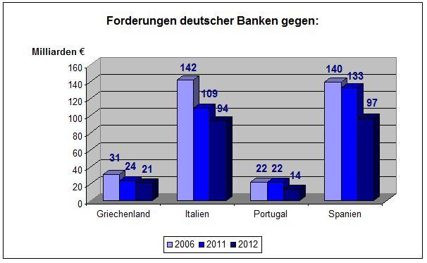 Engagement deutscher Banken in den PIGS-Staaten