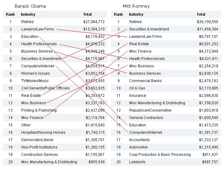 Vergleich Obama Romney