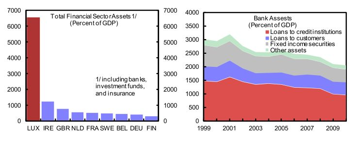 Banken-Sektor Luxemburg Bild 1