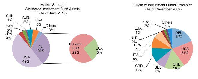 Banken-Sektor Luxemburg Bild 2