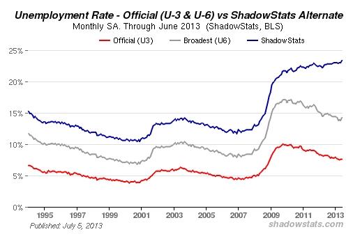 Arbeitslosenzahlen USA