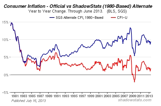 Inflationsrate USA