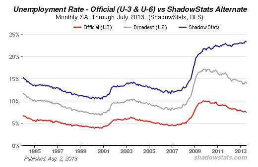 Arbeitslosenzahlen USA Shadowstats