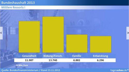 Bundeshaushalt 2013