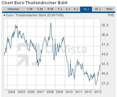 Euro-Baht-Entwicklung