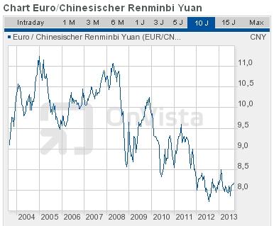 Euro-Renminbi-Entwicklung