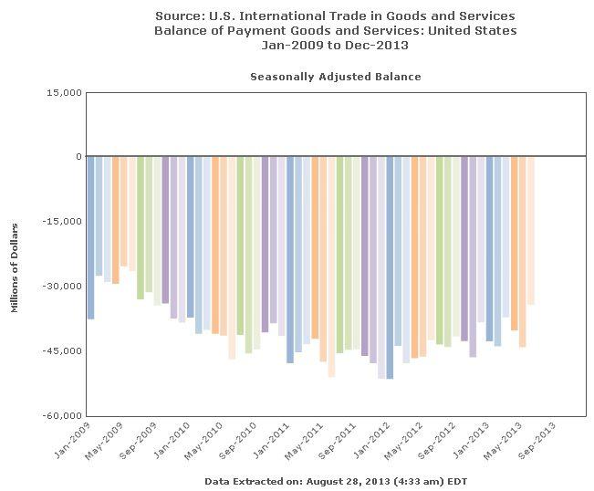 Handelsbilanz USA
