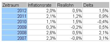 Inflationsrate zu Reallohn