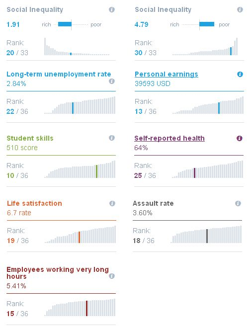 OECD - Better Life Index