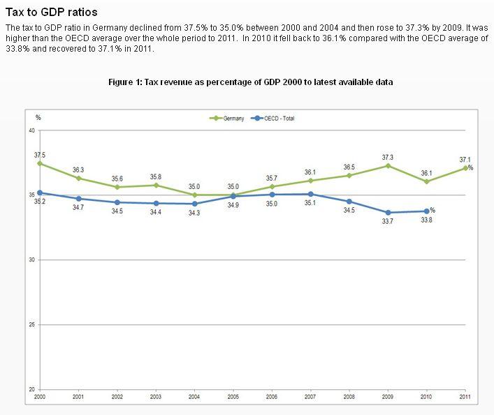OECD - Steuerbelastung