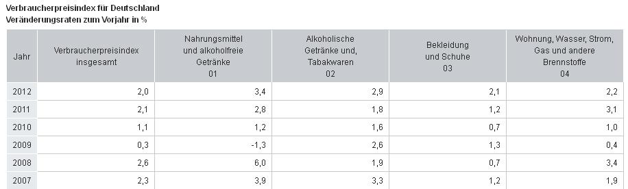 Offizielle Inflationsraten