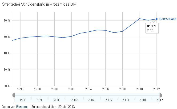 Schuldenstand in Prozent des BIP