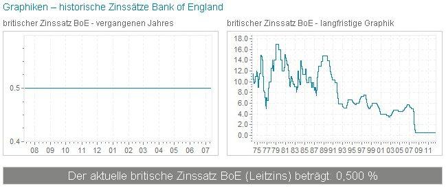 UK Leitzins
