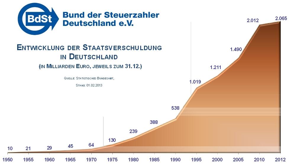 Verschuldung Deutschland