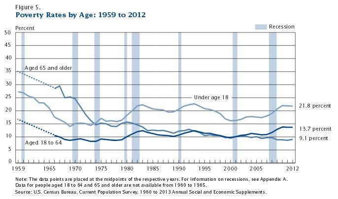 Armut nach Altersgruppen