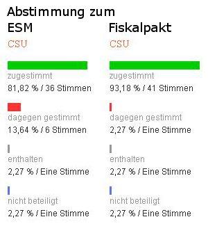ESM und Fiskalpakt