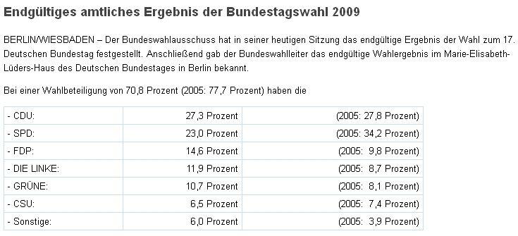 Ergebnis Bundestagswahl 2009
