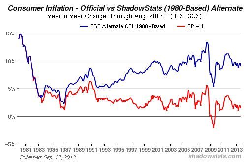 Inflationsrate Shadowstats