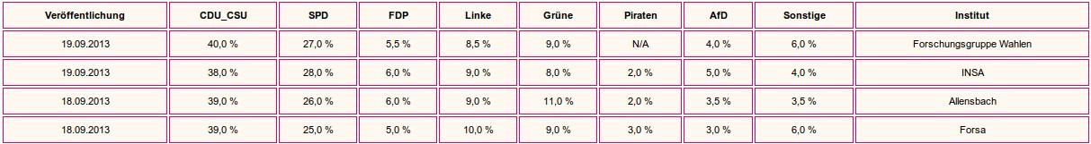 Umfragen Bundestagswahl