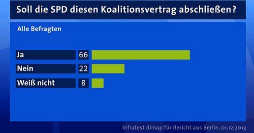 ARD-Umfrage Alle Befragten