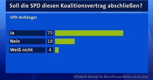 ARD-Umfrage SPD-Anhänger