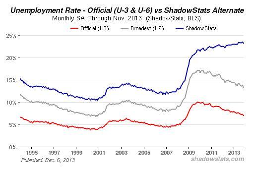 Shadowstats - Arbeitslosenzahl USA