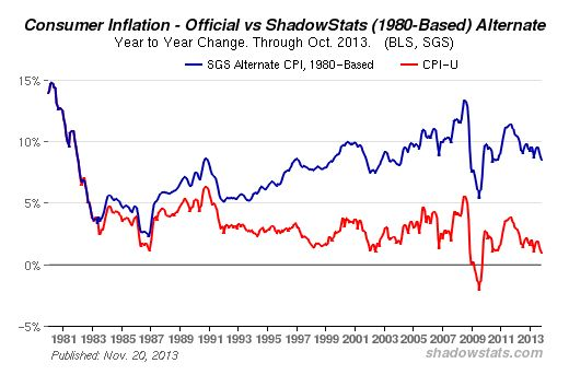 Shadowstats - Inflationsrate USA