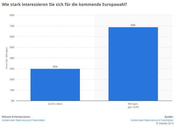Statista Europawahl 2014