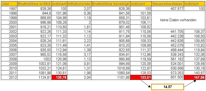 Bruttolöhne und Steuereinnahmen Deutschland