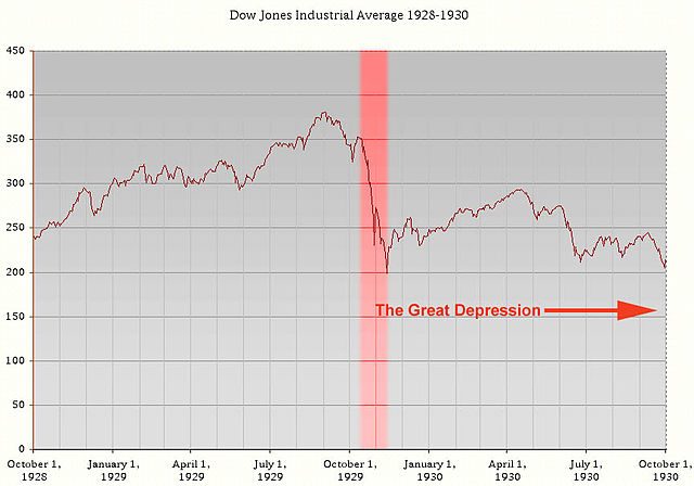Dow Jones Crash 1929