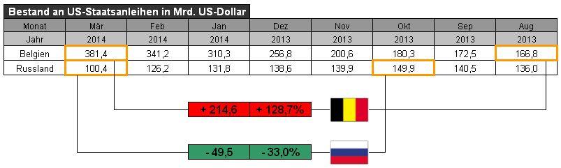US-Staatsanleihen Belgien und Russland - Bildquelle: www.konjunktion.info