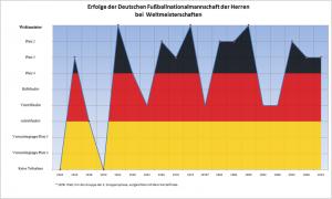 WM-Deutschland - Bildquelle: Wikipedia - Kraftprotz (Zum Vergrößern bitte anklicken.)