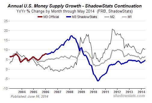 Geldmenge M3 - Bildquelle: Screenshot-Ausschnitt www.shadowstats.com