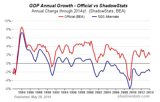 Gross Domestic Product - Bildquelle: Screenshot-Ausschnitt www.shadowstats.com