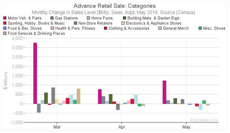 Retail Sale - Bildquelle: Screenshot-Ausschnitt www.explistats.com