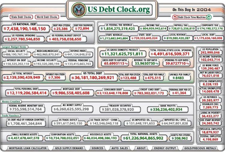 US Debt Clock 2004 - Bildquelle: Screenshot-Ausschnitt www.usdebtclock.org