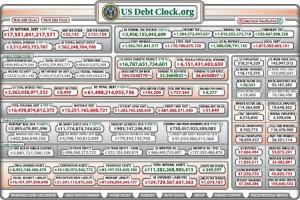 US Debt Clock 2014 - Bildquelle: Screenshot-Ausschnitt www.usdebtclock.org