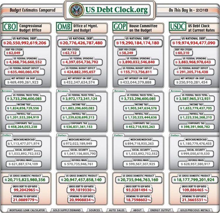 US Debt Clock 2018 - Bildquelle: Screenshot-Ausschnitt www.usdebtclock.org