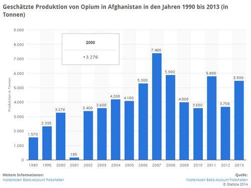 Afghanistan Opiumproduktion - Bildquelle: Screenshot-Ausschnitt www.statista.com