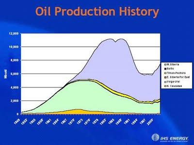 Russische Erdölproduktion - Bildquelle: www.culturechange.org