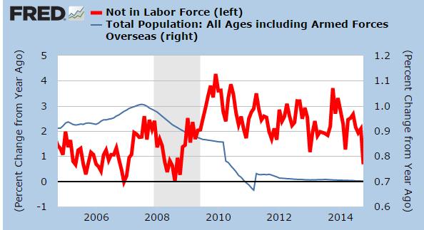 Bevölkerung zu Not in Labor Force - Bildquelle: www.mybudget360.com