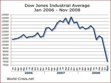 Dow Jones 2006-2008 - Bildquelle: Wikipedia / K.boroshko