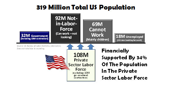 Labor Force - Bildquelle: Jobenomics, BLS