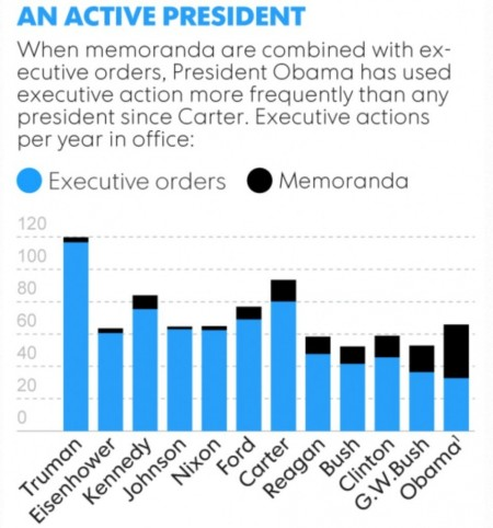 Statistik Executive Order Memoranden - Bildquelle: Screenshot-Ausschnitt USA Today