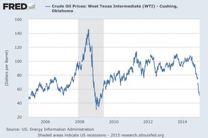 Ölpreis seit 2005 - Bildquelle: FRED