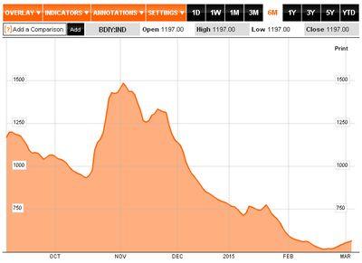 BDI - 5. März 2015 - Bildquelle: Screenshot-Ausschnitt http://www.bloomberg.com/quote/BDIY:IND/chart